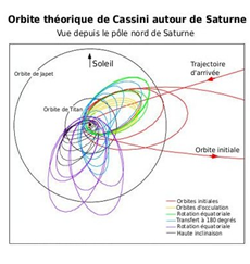 Exemple d'orbite chaotique